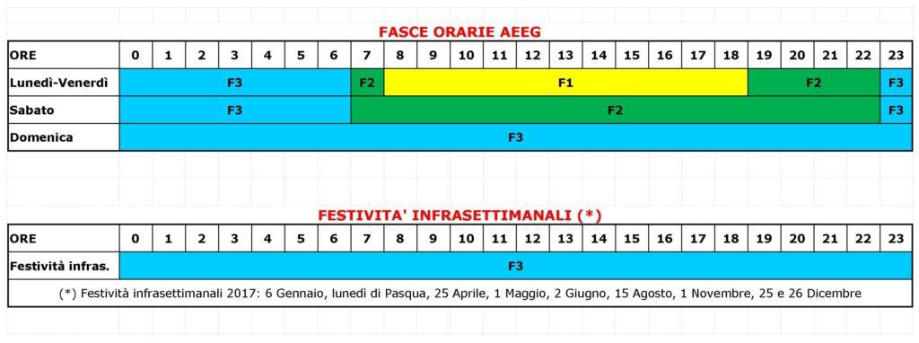 fasce_orarie